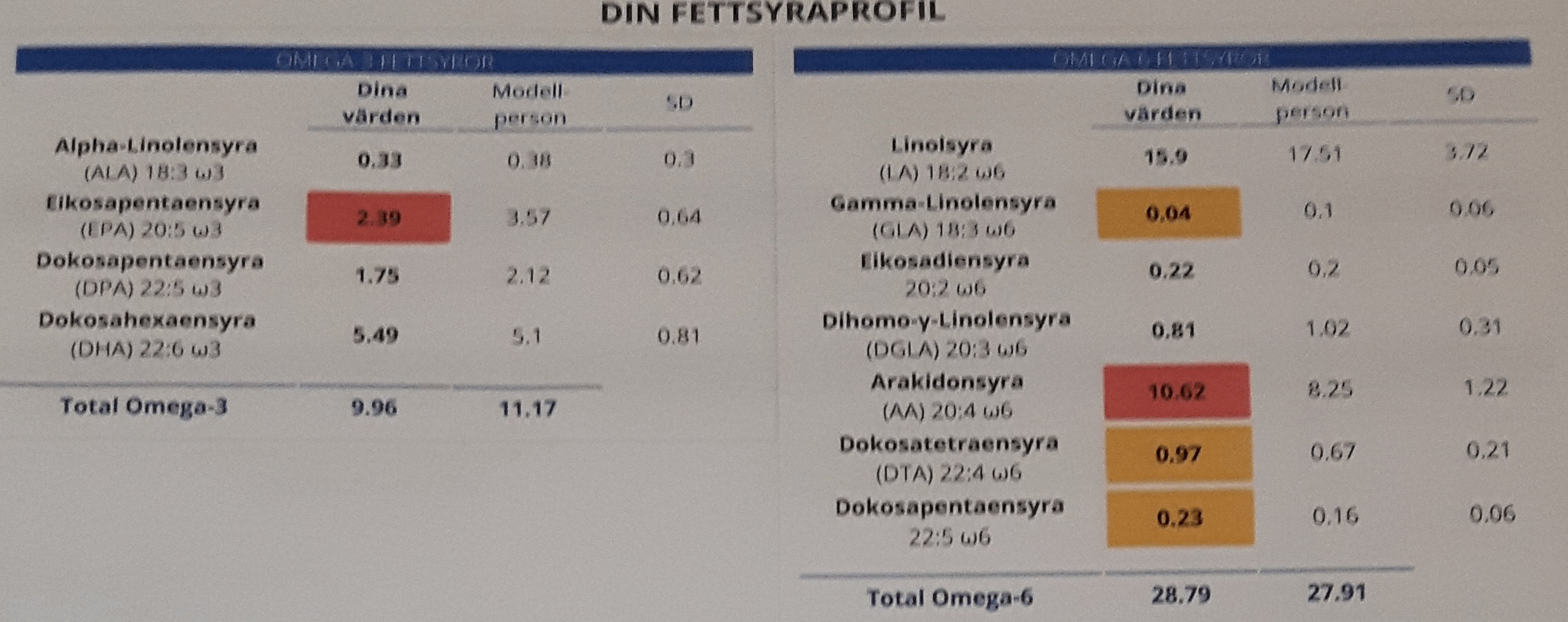 Arcticmed test results 2