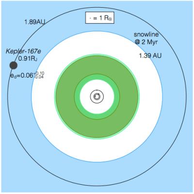 Esquema de la órbita del sistema Kepler-167. En el centro se pueden apreciar las órbitas de las 3 super Tierras.