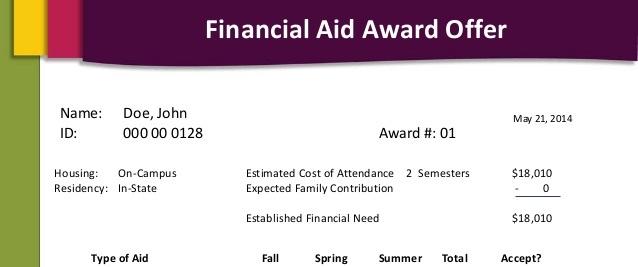 Financial Aid Award Letters Start School Now