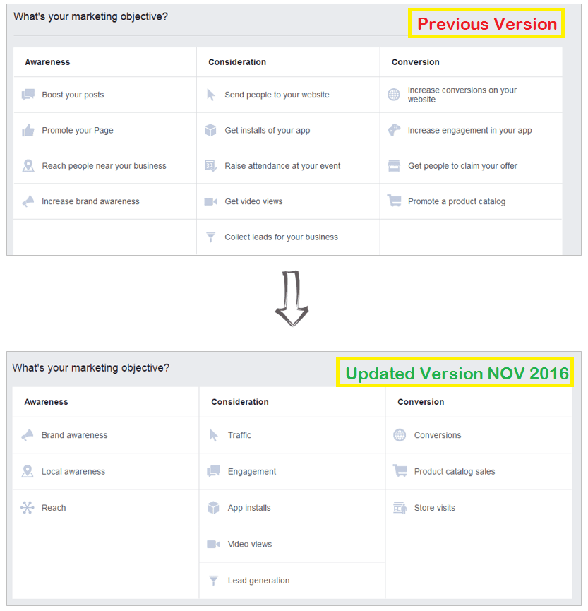 Facebook ads objectives old version versus new version November 2016 by Start Small Media | Start Small Academy