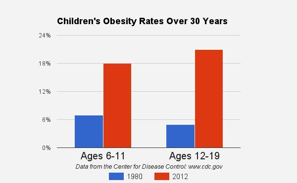 obesity rates in children