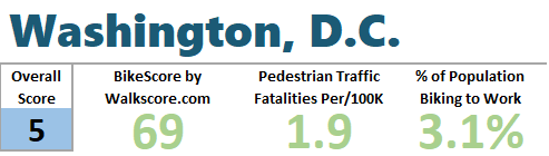 Washington-DC-stats-best-cities-to-bike-to-work