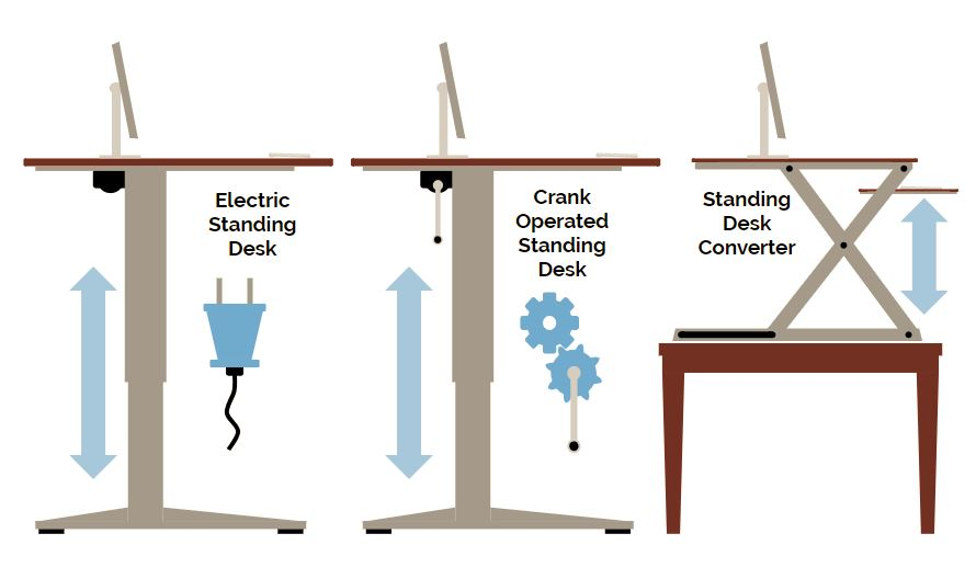 Most common types of standing desks - Electic, Manual Crank and Converters