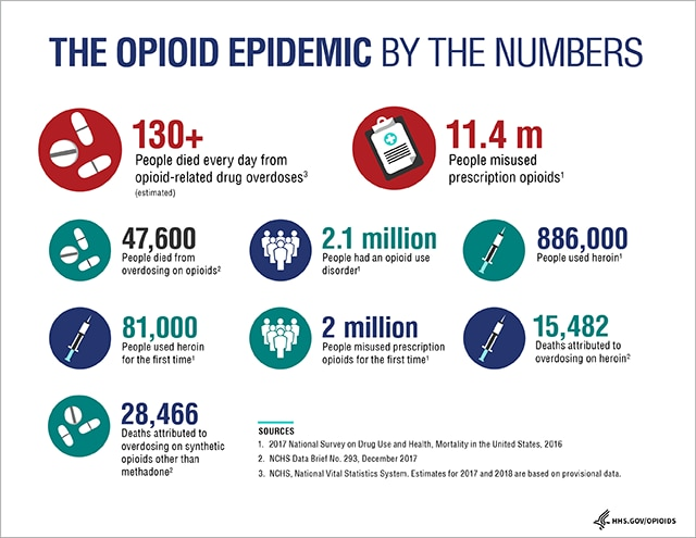 The Opioid Epidemic - By The Numbers - Stats on Opioids