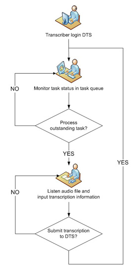 Start-Stop DTS Conference Recording and Transcription System