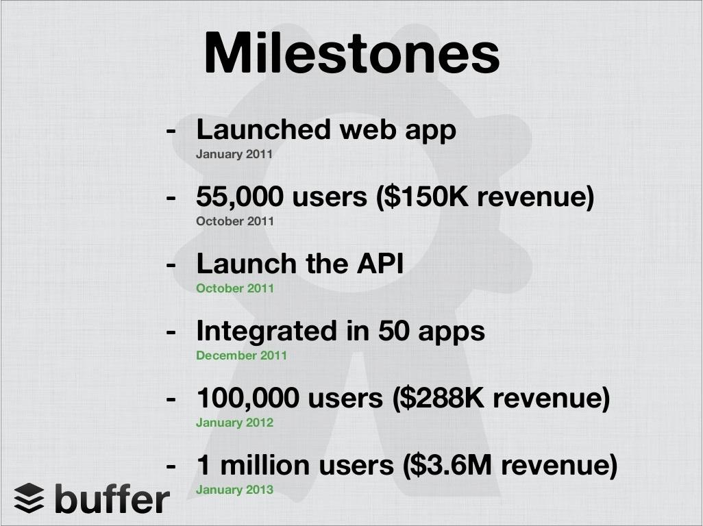 Buffer, StartupDotPk, Pakistani Startups, Entrepreneurship, Slide Deck