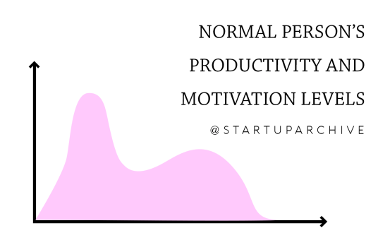 Normal Person's Productivity Graph - Startup Archive