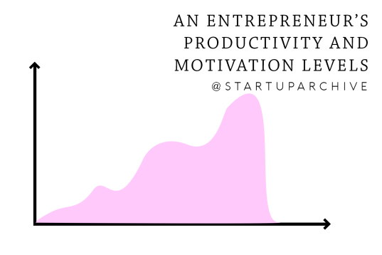 An Entrepreneur's Productivity Graph - Startup Archive