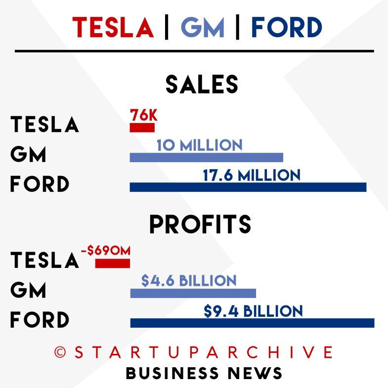 Tesla, GM and FORD Sales and Profits Compared - Startup Archive