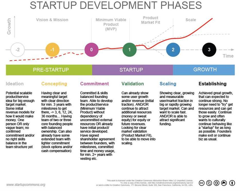 Startup Development Phases & Lifecycle