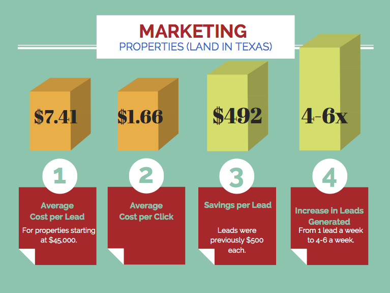 Facebook Campaign Marketing Land Sales In Texas