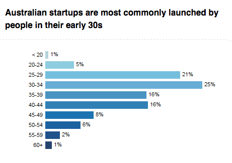 Most startups in Australia are launched by people in their 30's