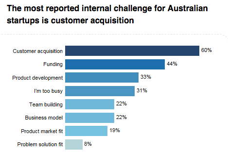 The biggest challenges Australian startups face.