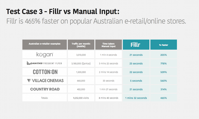 Fillr - Australian site speed comparison (1)