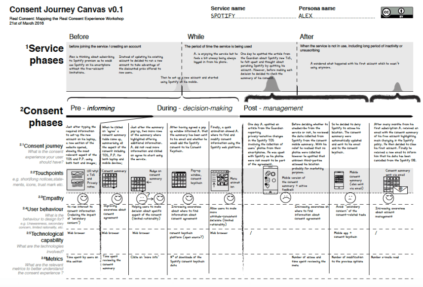 Image Credit: Consent Journey Canvas V0.1 by Alessandro Carelli, Mark Lizar and Michele Nati. Available under Creative Commons License Attribution 4.0 International