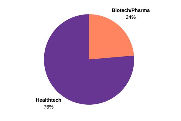 Healthtech vs Biotech