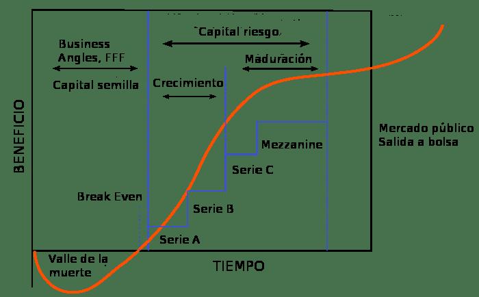 startup-vida-startups-espanolas