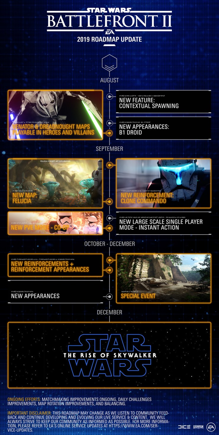 Roadmap Battlefront 2