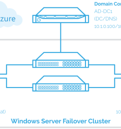 implement the sql server failover clustered instance [ 1620 x 780 Pixel ]