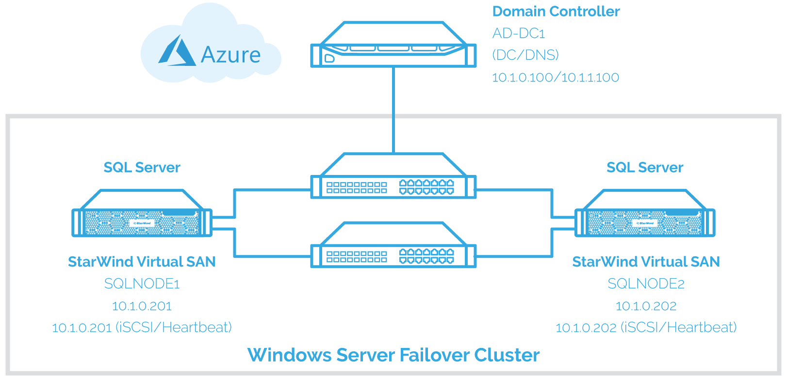 clustering in sql server 2008 with diagram printable triple venn microsoft disaster recovery www