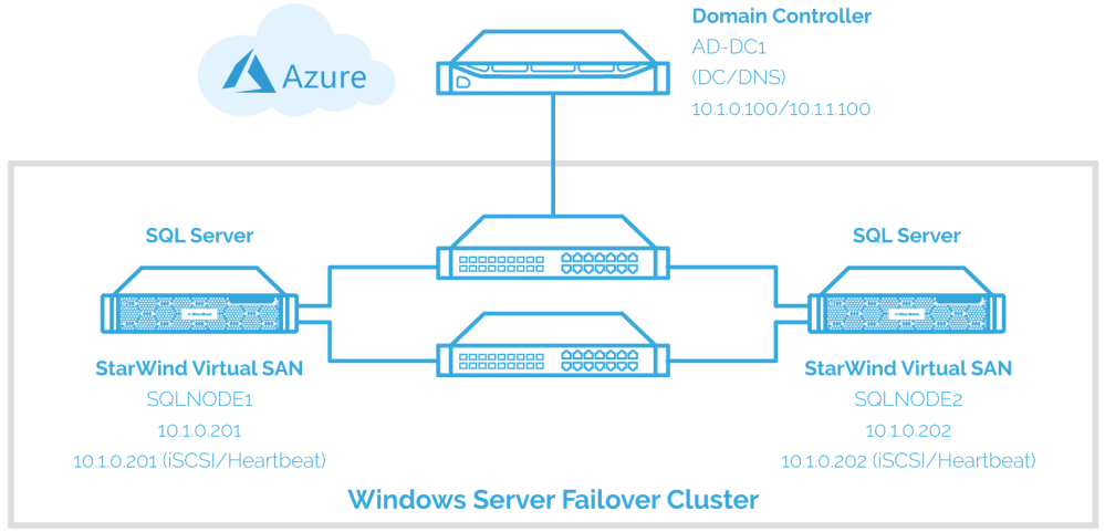 medium resolution of implement the sql server failover clustered instance