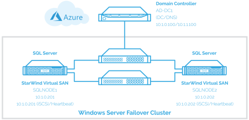 small resolution of implement the sql server failover clustered instance