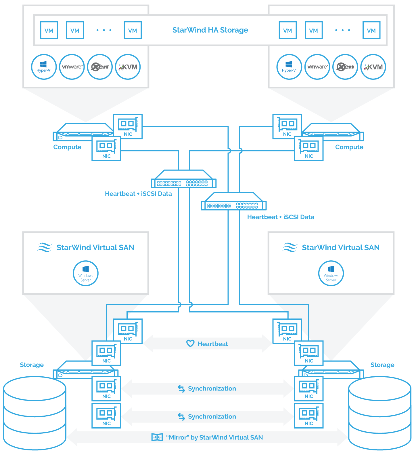 hight resolution of compute and storage separated configuration 2 node cluster connected to a 2 node