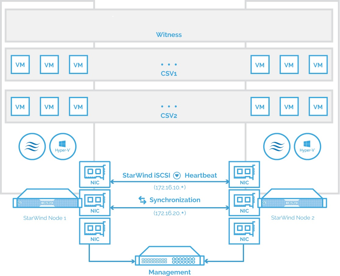 hyper v network diagram wiring relay build a 2 node cluster with starwind virtual san