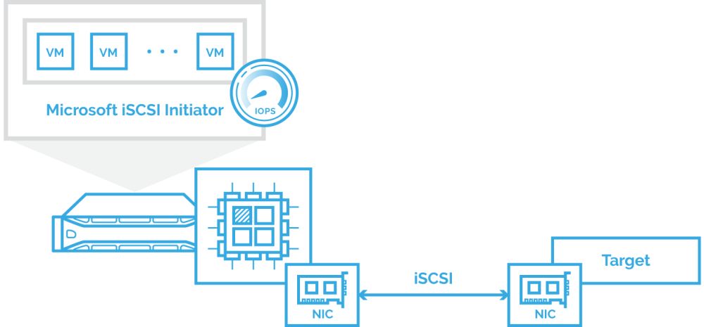 medium resolution of starwind iscsi accelerator free load balancer for hyper v pic 1