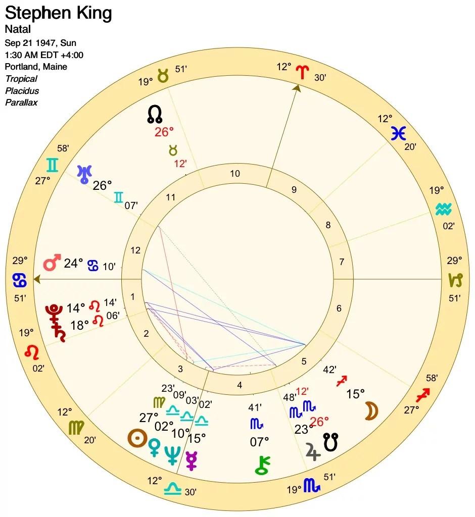 Basic chart interpretation step 3 margin notes starzology basic chart interpretation step 3 margin notes starzology astrology with heart nvjuhfo Choice Image