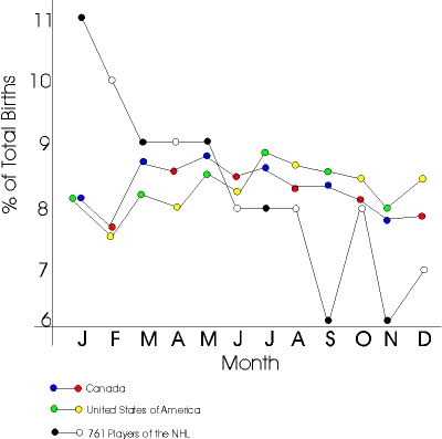 With statistical sampling what are the two main errors