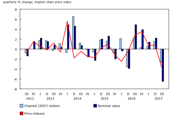 Chart 3: Export prices