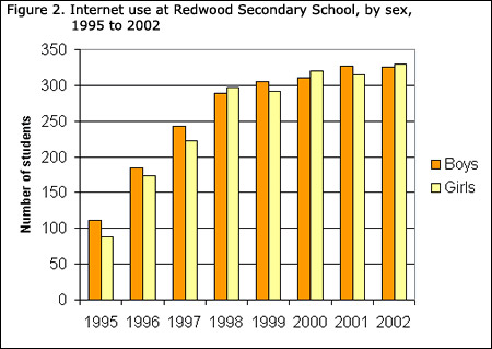 what is a bar diagram sony xplod cdx ca650x wiring learning resources statistics power from data graph types graphs figure 2 internet use at redwood secondary school by sex 1995 to 2002