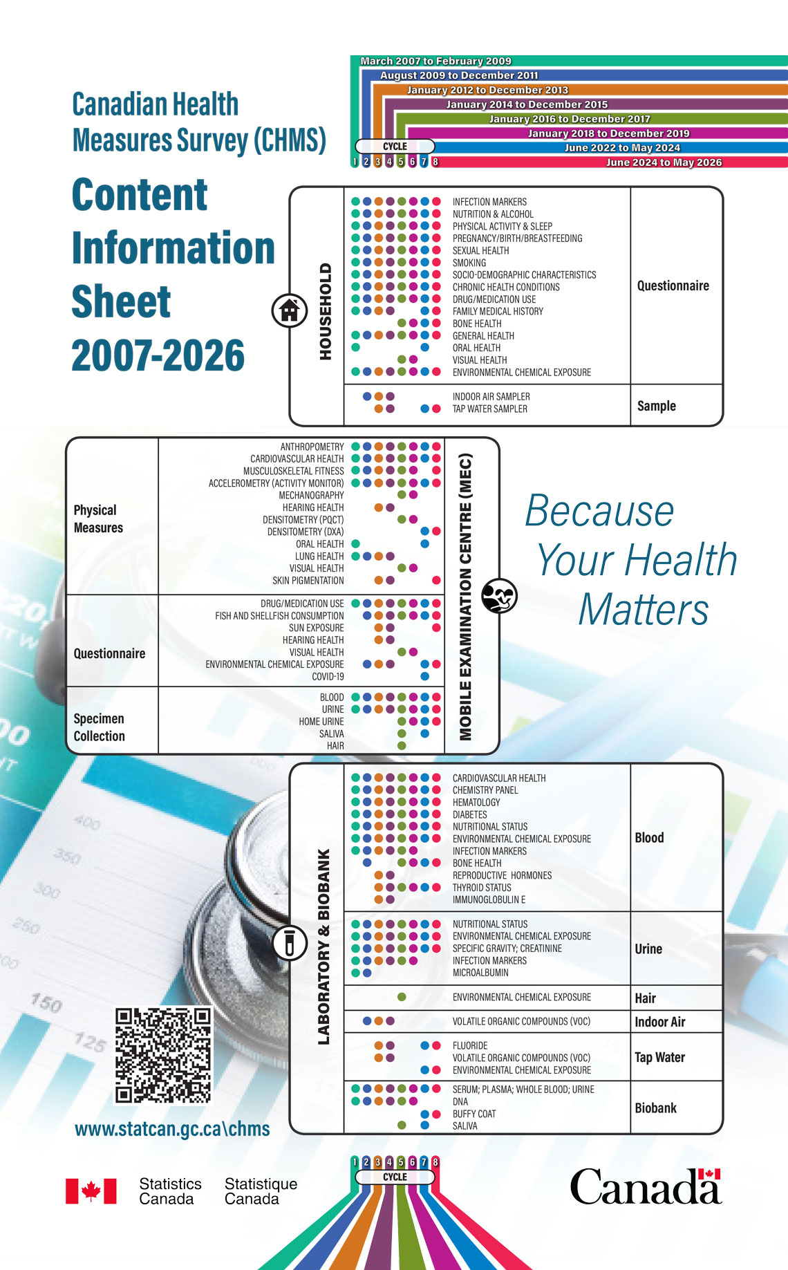 Canadian Health Measures Survey Chms Content Information Sheet