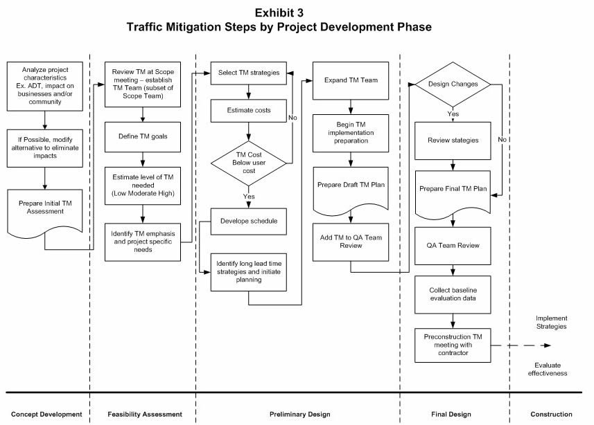 Traffic Mitigation Guidelines