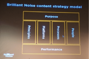 BrilliantNoise-Content strategy model