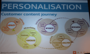 axonn-customer-content-journey