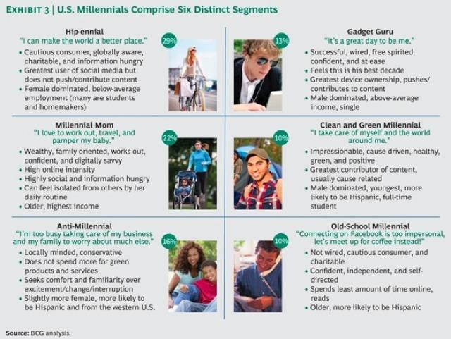 Millennial Groups
