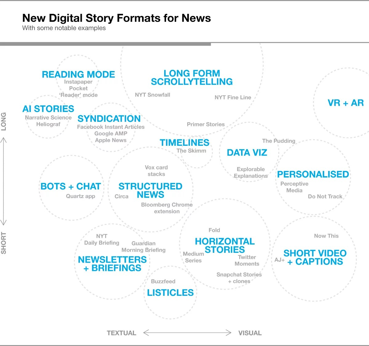 content-formats-for-news