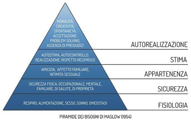 Motivazione e piramide di Maslow - Psicologia
