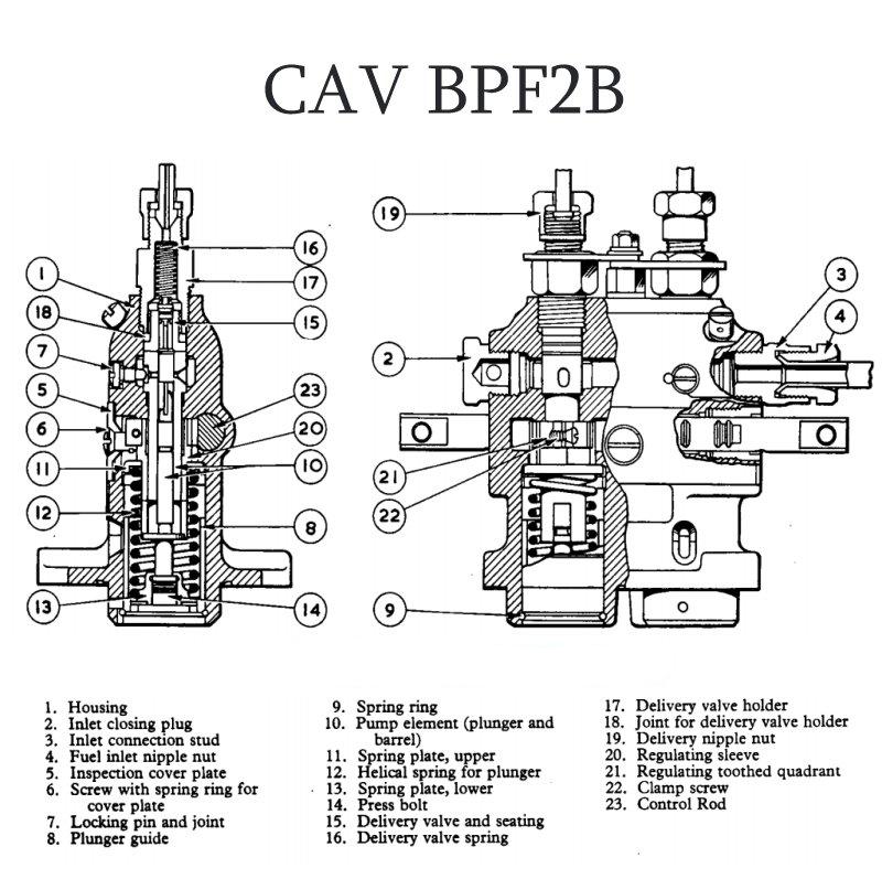 CAV BPF-2B Fuel Injection Pump Exploded Parts Diagram