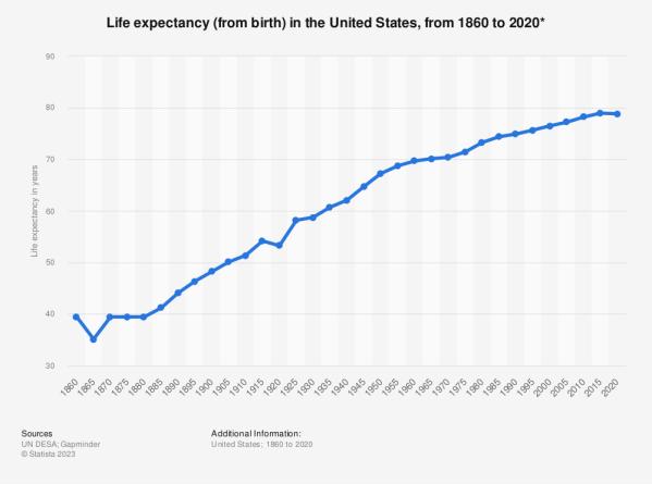 United States: life expectancy 1860-2020 | Statista