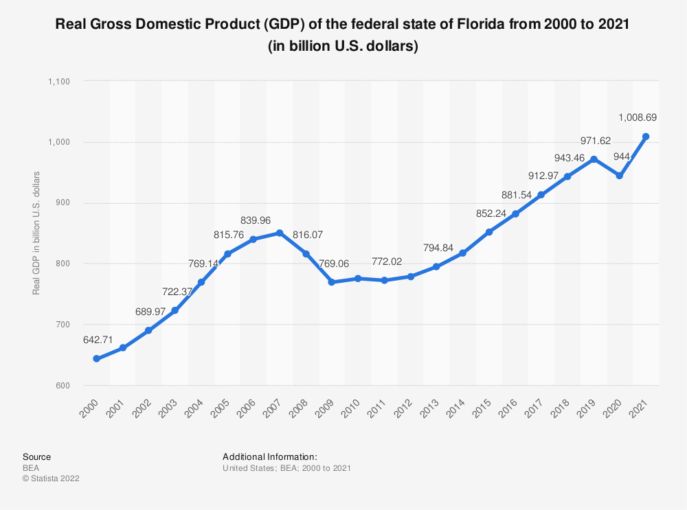 Statistic: Real Gross Domestic Product (GDP) of the federal state of Florida from 2000 to 2020 (in billion U.S. dollars) | Statista