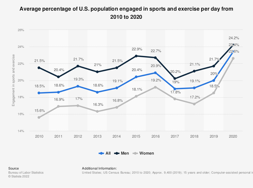 U.S. Americans engaged in sports and exercise per day 2010