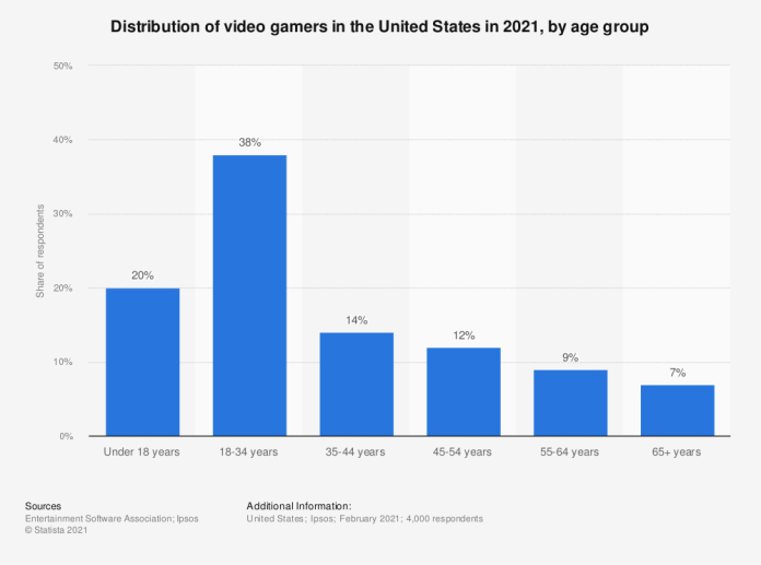 Statistic: Age breakdown of video game players in the United States in 2020 | Statista