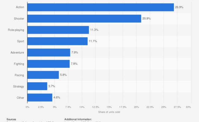 U S Most Popular Video Game Genres 2015 Statista