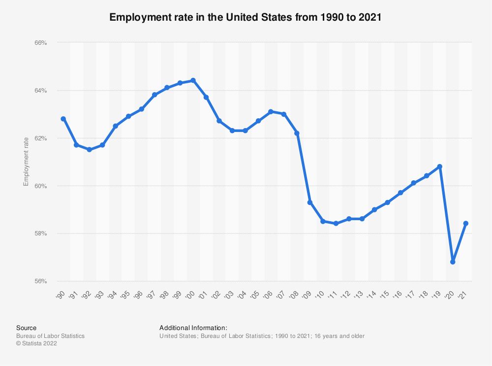 A Decreasing Employment Rate Does Not Mean Less Jobs