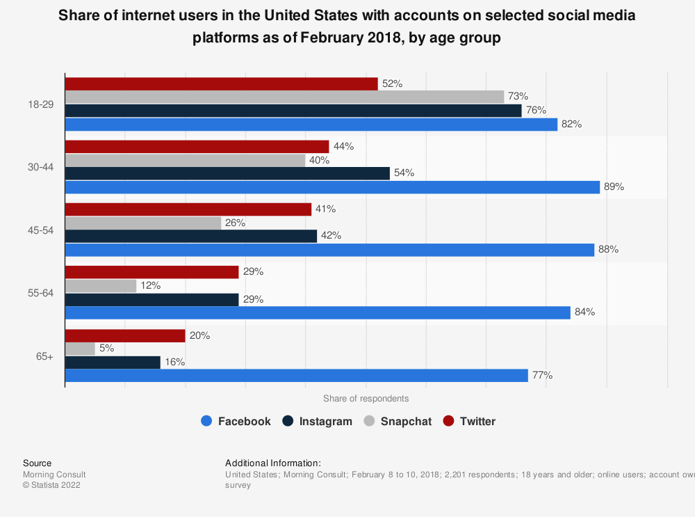 Statistic: Share of internet users in the United States with accounts on selected social media platforms as of February 2018, by age group   Statista