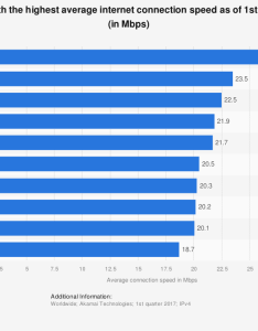 average internet speed by country statista also rh