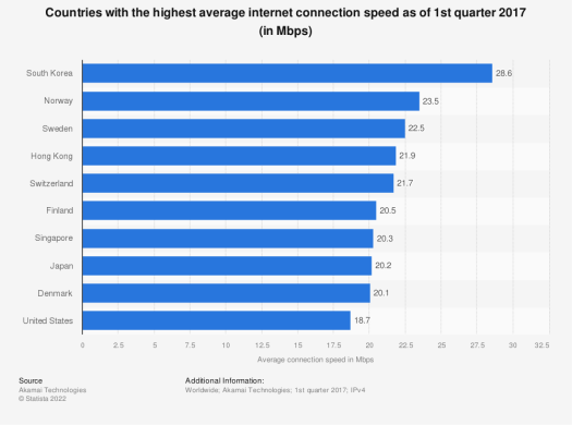 Statistic: Countries with the highest average internet connection speed as of 3rd quarter 2015 (in Mbps) | Statista
